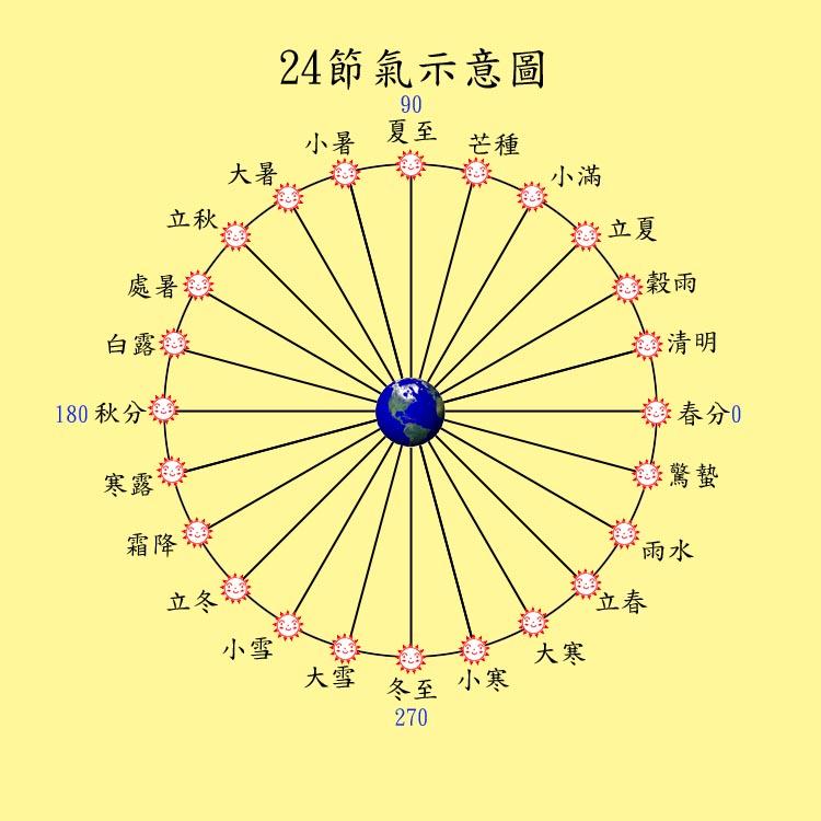 24-solar-items 2